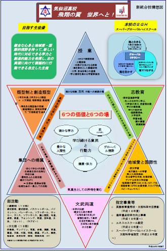 新統合校構想図「気仙沼高校 飛翔の翼 世界へと!」(PDF)